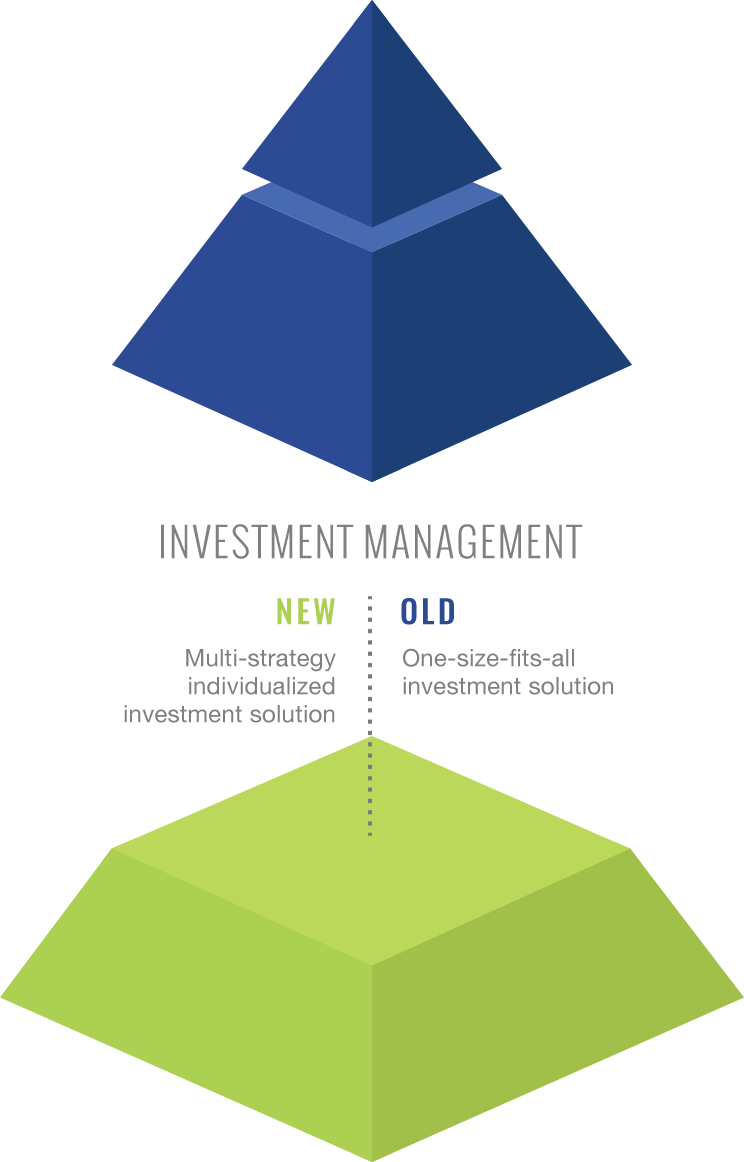 Investment Management - New: Multi-strategy individualized investment solution; Old: One-size-fits-all investment solution